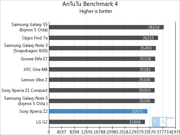 Sony Xperia Z2 AnTuTu 4