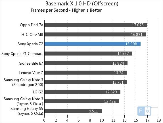 Sony Xperia Z2 Basemark X 1.0 OffScreen