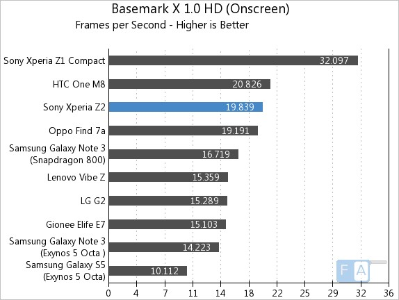 Sony Xperia Z2 Basemark X 1.0 OnScreen