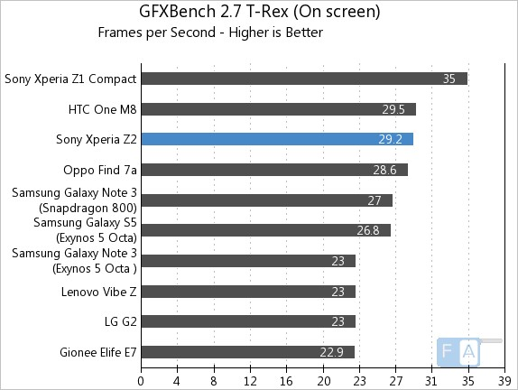 Sony Xperia Z2 GFXBench 2.7 T-Rex OnScreen