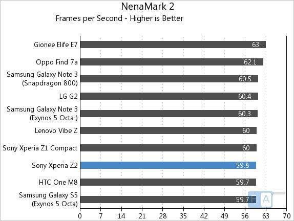 Sony Xperia Z2 NenaMark 2