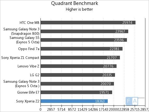 Sony Xperia Z2 Quadrant Benchmark