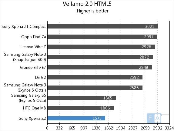 Sony Xperia Z2 Vellamo 2 HTML5
