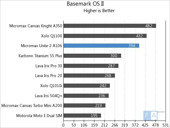 Micromax Unite 2 A106 Basemark OS II