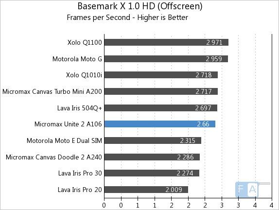 Micromax Unite 2 A106 Basemark X 1.0 OffScreen