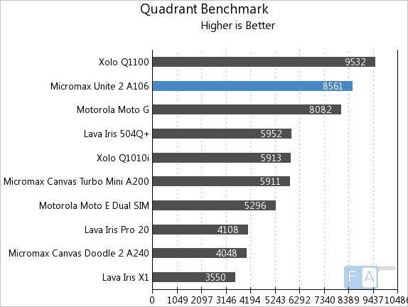 Micromax Unite 2 A106 Quadrant Benchmark