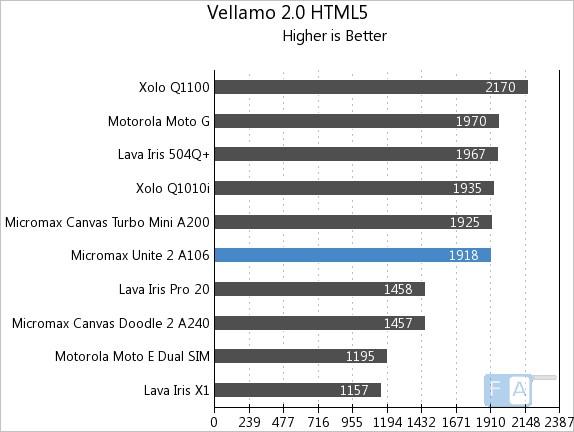 Micromax Unite 2 A106 Vellamo 2 HTML5