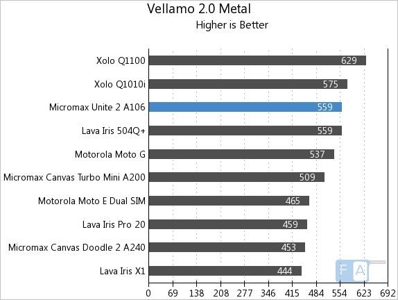 Micromax Unite 2 A106 Vellamo 2 Metal