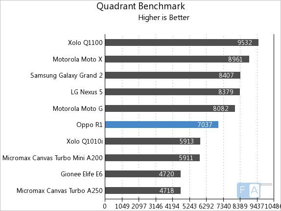 Oppo R1 Quadrant Benchmark