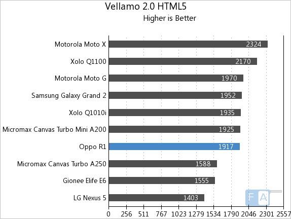 Oppo R1 Vellamo 2 HTML5