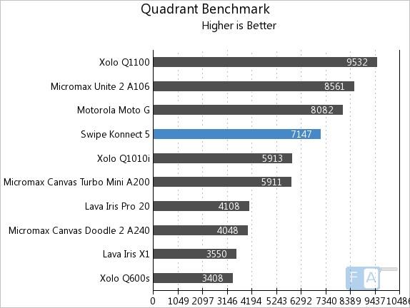 Swipe Konnect 5.0 Quadrant Benchmark