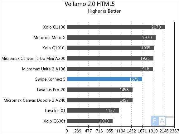 Swipe Konnect 5.0 Vellamo 2 HTML5