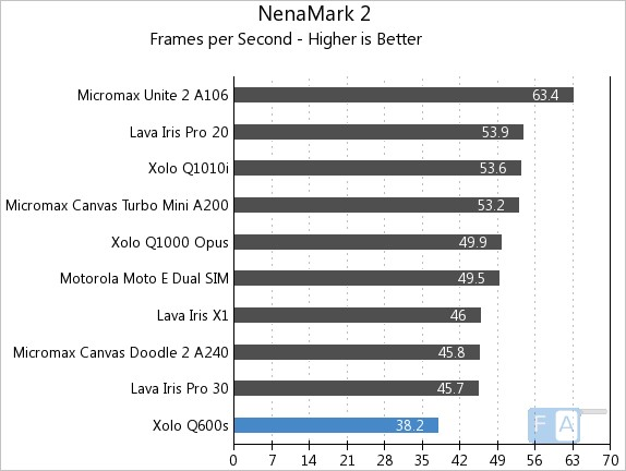 Xolo Q600s NenaMark 2