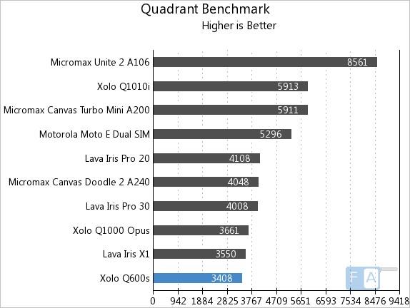 Xolo Q600s Quadrant Benchmark