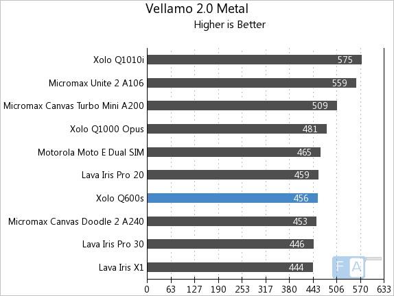 Xolo Q600s Vellamo 2 Metal