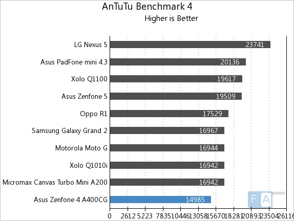Asus Zenfone 4 AnTuTu Benchmark 4