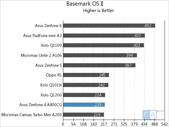 Asus Zenfone 4 Basemark OS II