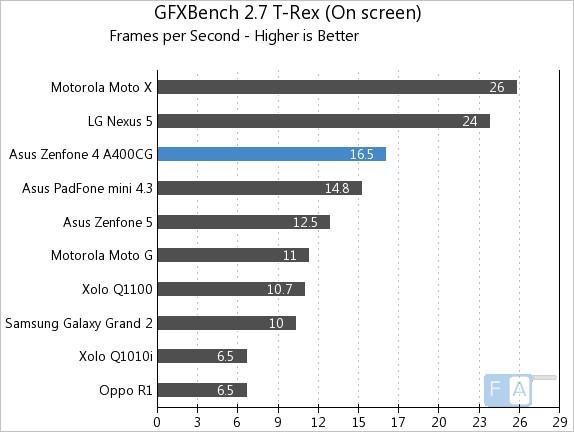 Asus Zenfone 4 GFXBench 2.7 T-Rex OnScreen
