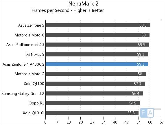 Asus Zenfone 4 NenaMark 2