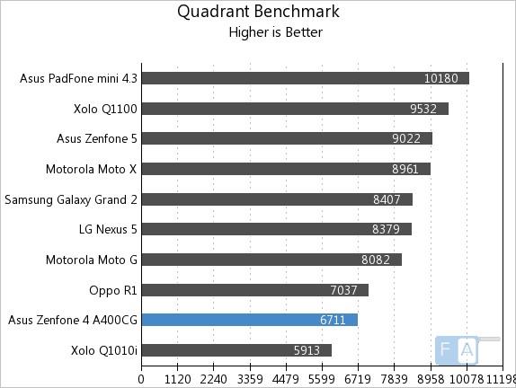 Asus Zenfone 4 Quadrant Benchmark