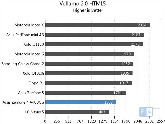 Asus Zenfone 4 Vellamo 2 HTML5