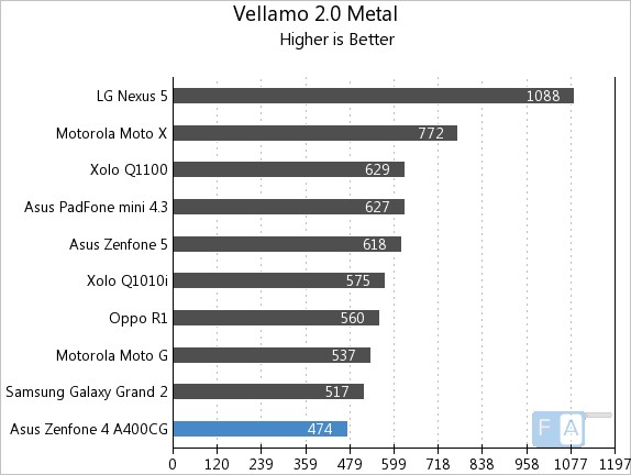 Asus Zenfone 4 Vellamo 2 Metal