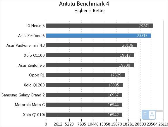 Asus Zenfone 6 AnTuTu Benchmark
