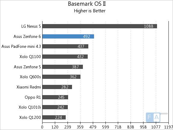 Asus Zenfone 6 Basemark OS II