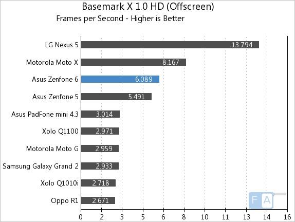 Asus Zenfone 6 Basemark X 1.0 OffScreen