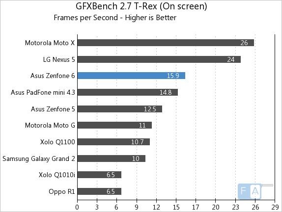 Asus Zenfone 6 GFXBench 2.7 T-Rex OnScreen