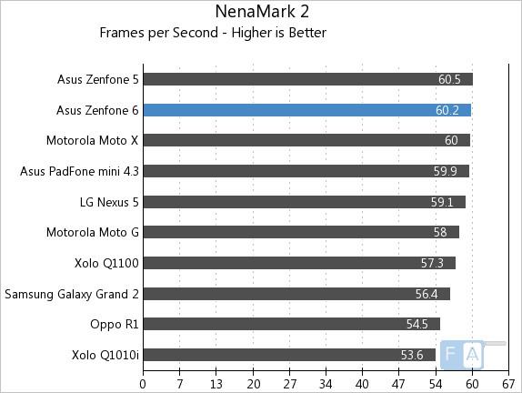 Asus Zenfone 6 NenaMark 2