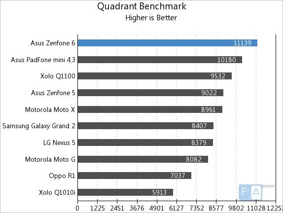 Asus Zenfone 6 Quadrant Benchmark