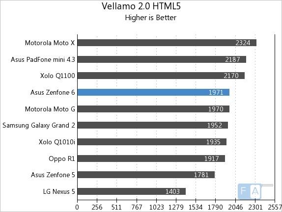 Asus Zenfone 6 Vellamo 2 HTML5
