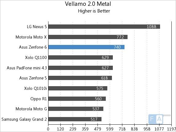 Asus Zenfone 6 Vellamo 2 Metal