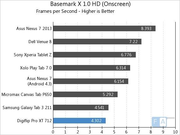 Flipkart Digiflip Pro XT 712 Basemark X 1.0 OnScreen