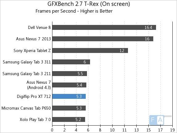 Flipkart Digiflip Pro XT 712 GFXBench 2.7 T-Rex OnScreen