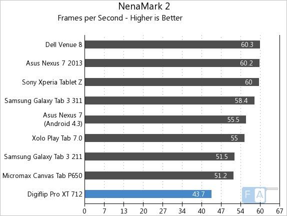 Flipkart Digiflip Pro XT 712 NenaMark 2
