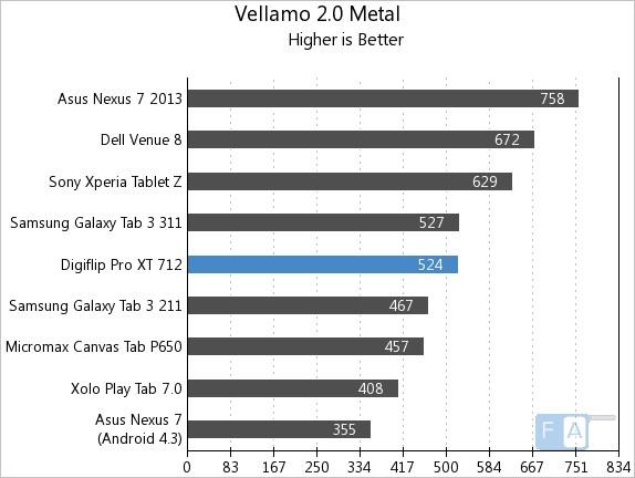 Flipkart Digiflip Pro XT 712 Vellamo 2 Metal