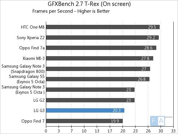LG G3 GFXBench 2.7 T-Rex OnScreen