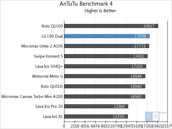LG L90 Dual AnTuTu 4