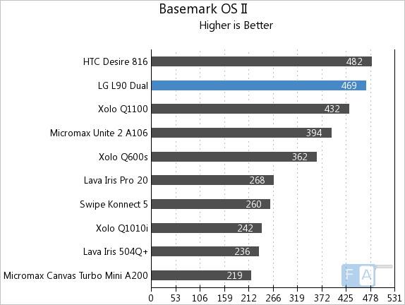LG L90 Dual Basemark OS II
