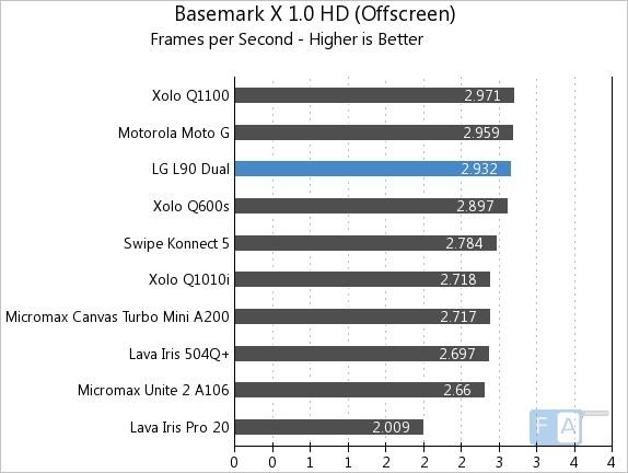 LG L90 Dual Basemark X 1.0 OffScreen