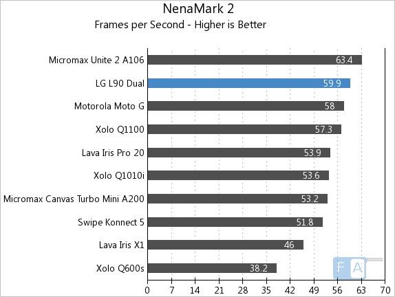 LG L90 Dual NenaMark 2.0