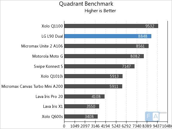LG L90 Dual Quadrant Benchmark