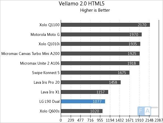 LG L90 Dual Vellamo 2 HTML5