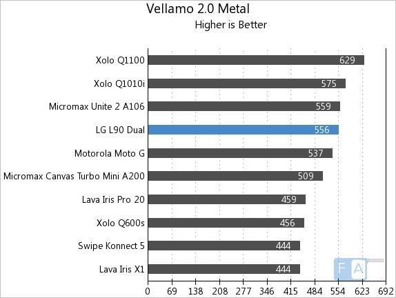 LG L90 Dual Vellamo 2 Metal