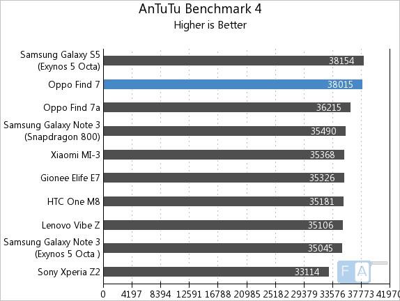 Oppo Find 7 AnTuTu Benchmark 4