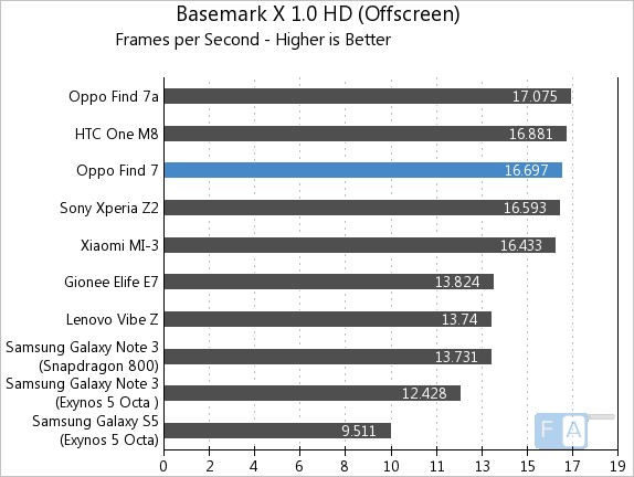 Oppo Find 7 Basemark X 1.0 OffScreen