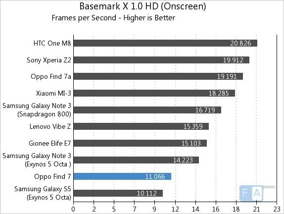 Oppo Find 7 Basemark X 1.0 OnScreen