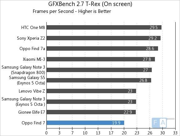Oppo Find 7 GFXBench 2.7 T-Rex OnScreen